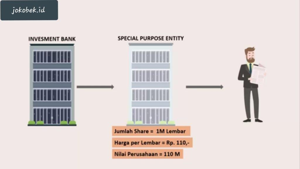 Apa itu Mortgage Backed Security dan apakah Mortgage yang dilindungi oleh Sekuritas (Investment Bank) ?