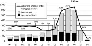Krisis Pasar Rumah di Amerika? Bagaimana itu bisa terjadi, mari kita simak