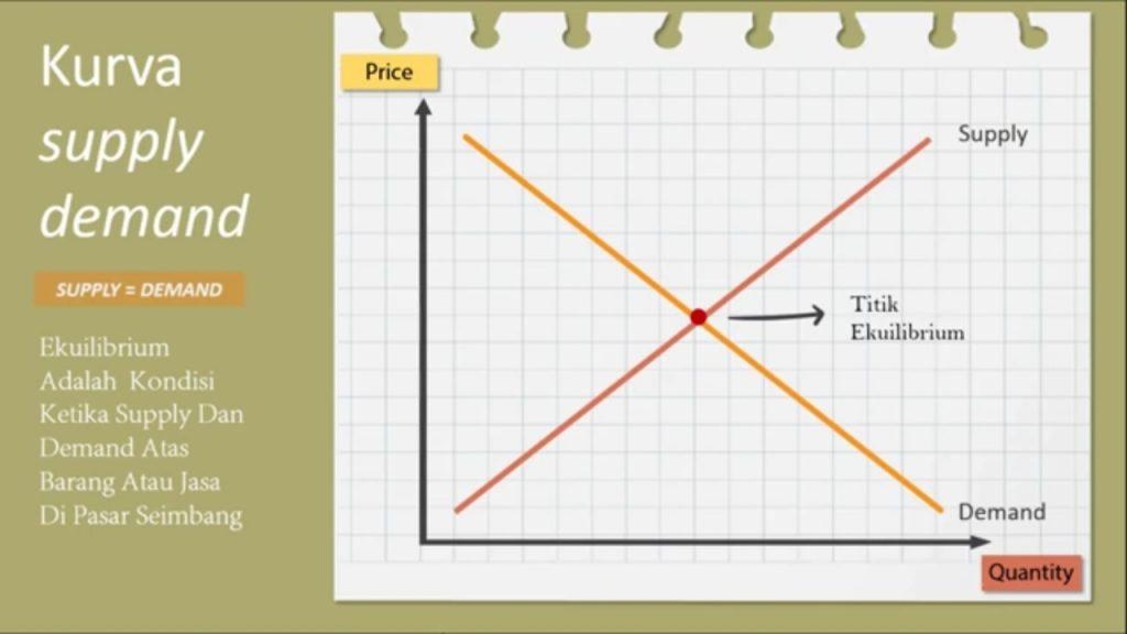 Permintaan dan Penawaran dalam dunia Ekonomi, ini penjelasannya
