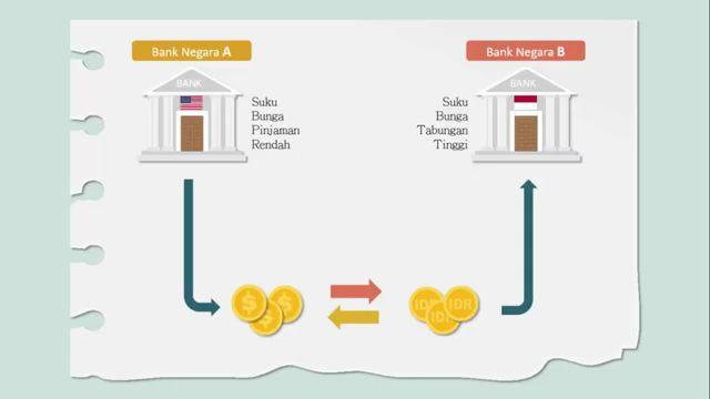 Pendapatan dari perbedaan suku bunga negara 1